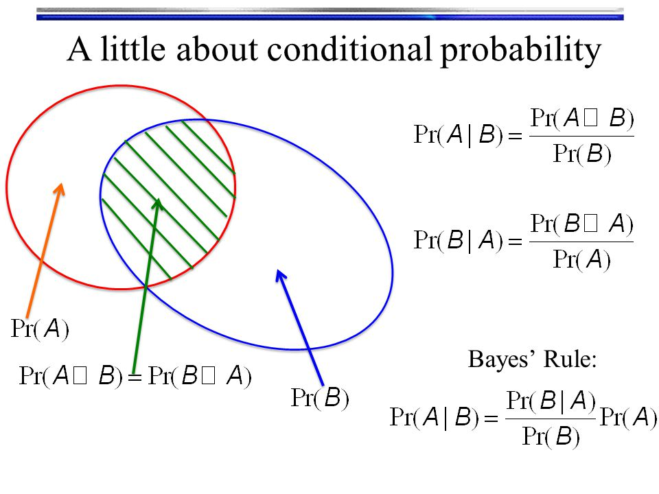 A little about conditional probability Bayes' Rule: