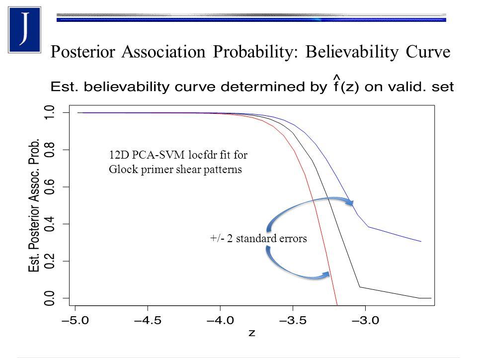 Posterior Association Probability: Believability Curve 12D PCA-SVM locfdr fit for Glock primer shear patterns +/- 2 standard errors