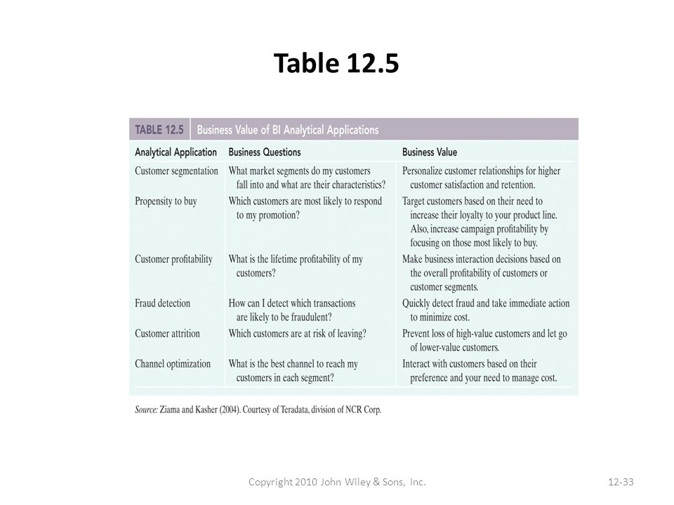 Table 12.5 Copyright 2010 John Wiley & Sons, Inc.12-33