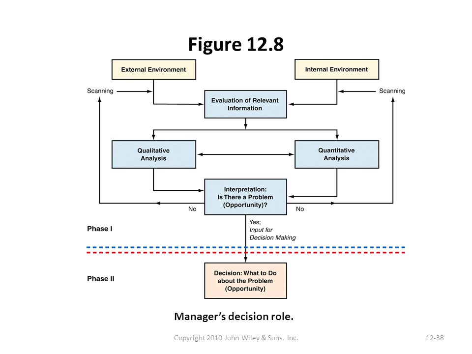 Figure 12.8 Copyright 2010 John Wiley & Sons, Inc.12-38 Manager's decision role.