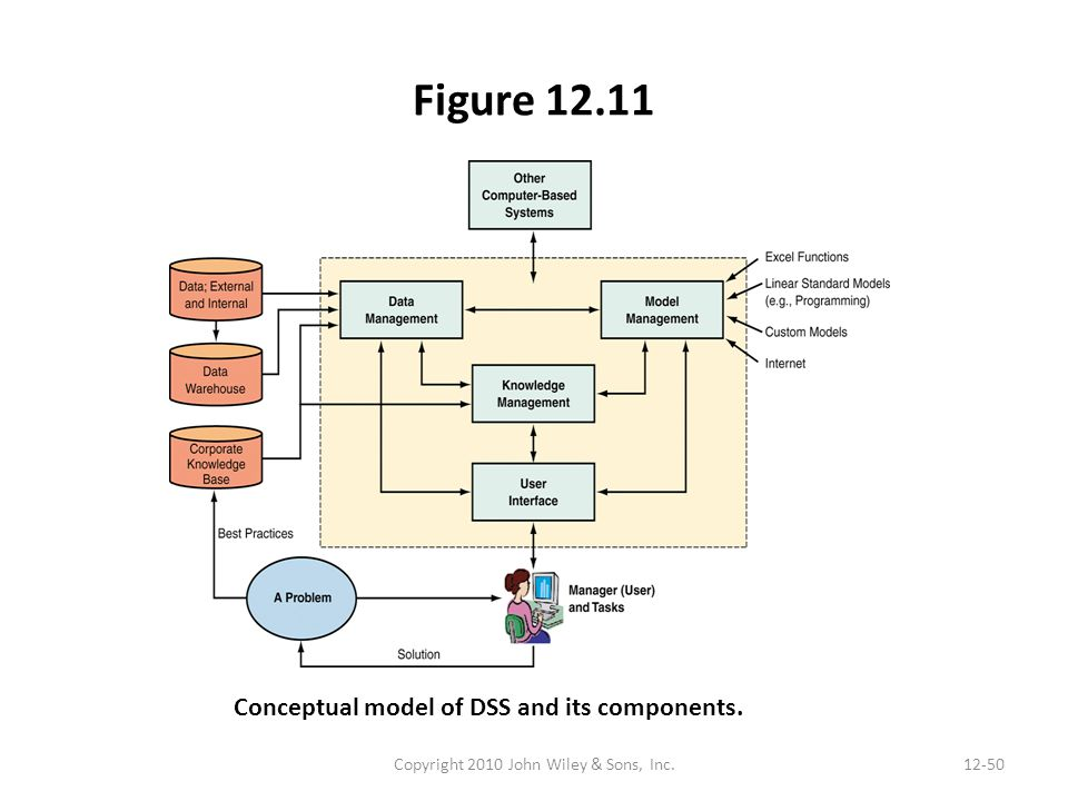 Figure 12.11 Copyright 2010 John Wiley & Sons, Inc.12-50 Conceptual model of DSS and its components.