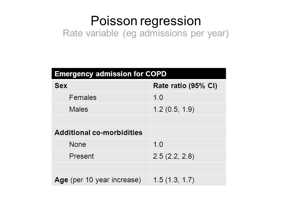Poisson regression Rate variable (eg admissions per year) Emergency admission for COPD SexRate ratio (95% CI) Females1.0 Males1.2 (0.5, 1.9) Additiona