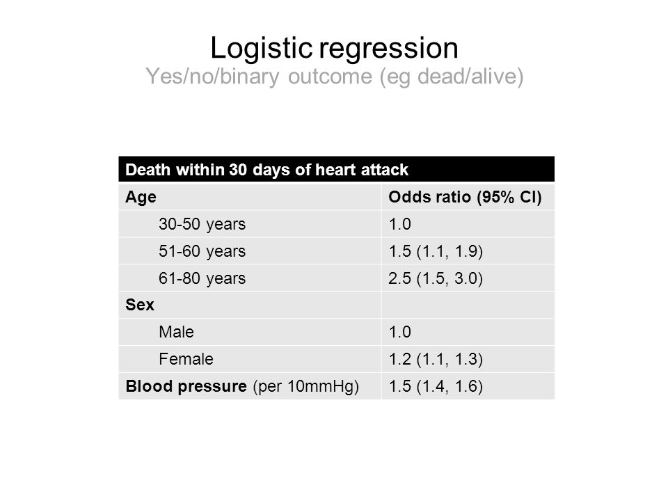 Logistic regression Yes/no/binary outcome (eg dead/alive) Death within 30 days of heart attack AgeOdds ratio (95% CI) 30-50 years1.0 51-60 years1.5 (1