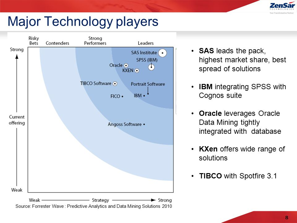 8 Major Technology players Source: Forrester Wave : Predictive Analytics and Data Mining Solutions 2010 SAS leads the pack, highest market share, best spread of solutions IBM integrating SPSS with Cognos suite Oracle leverages Oracle Data Mining tightly integrated with database KXen offers wide range of solutions TIBCO with Spotfire 3.1