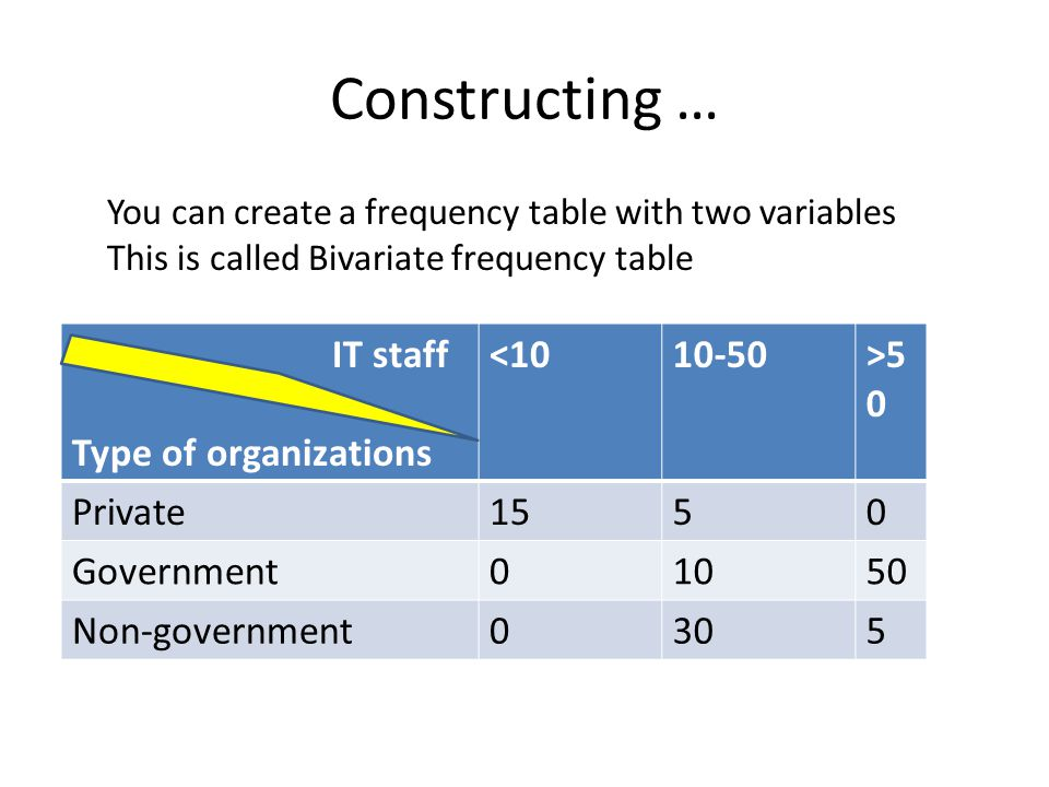 Constructing … You can create a frequency table with two variables This is called Bivariate frequency table IT staff Type of organizations <1010-50>5