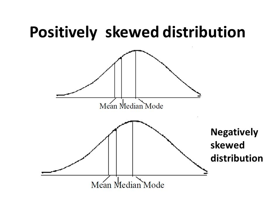 Negatively skewed distribution Positively skewed distribution