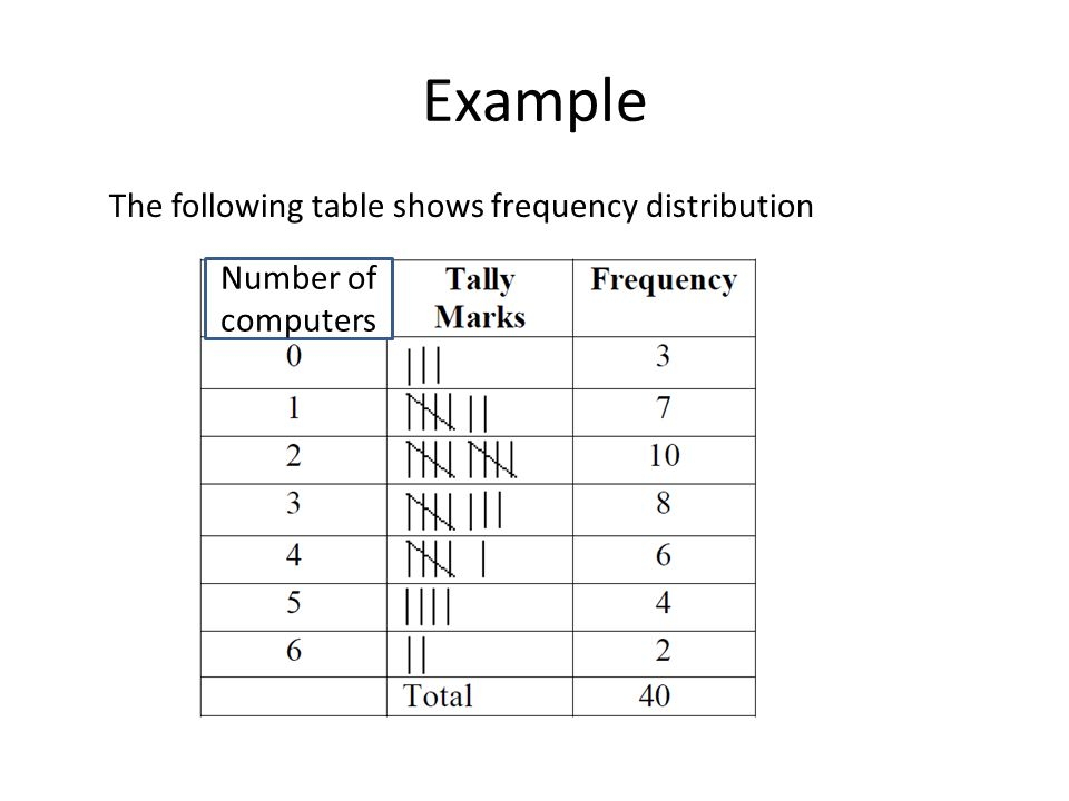 Example The following table shows frequency distribution Number of computers