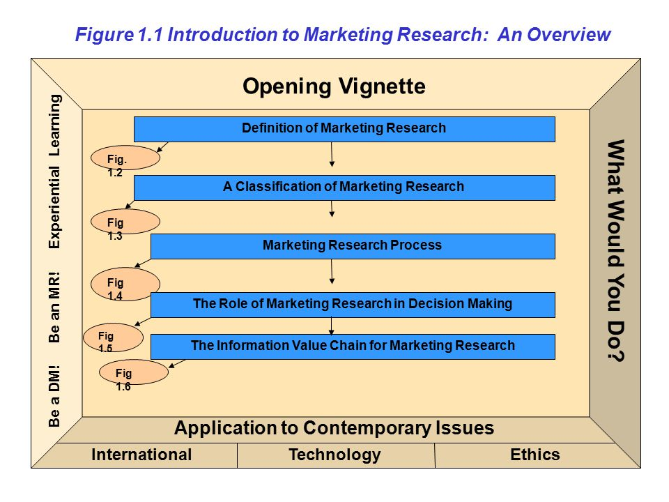 Figure 1.1 Introduction to Marketing Research: An Overview (cont.) Application to Contemporary Issues TechnologyEthicsInternational Be a DM.