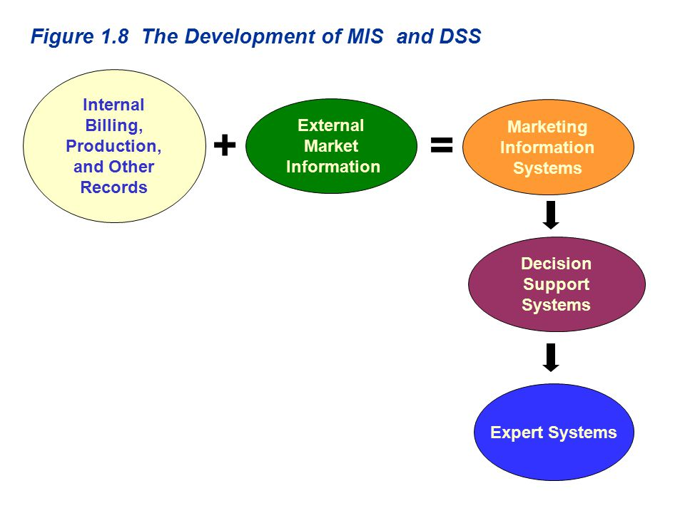 Expert Systems Internal Billing, Production, and Other Records Decision Support Systems Marketing Information Systems Figure 1.8 The Development of MIS and DSS = External Market Information +