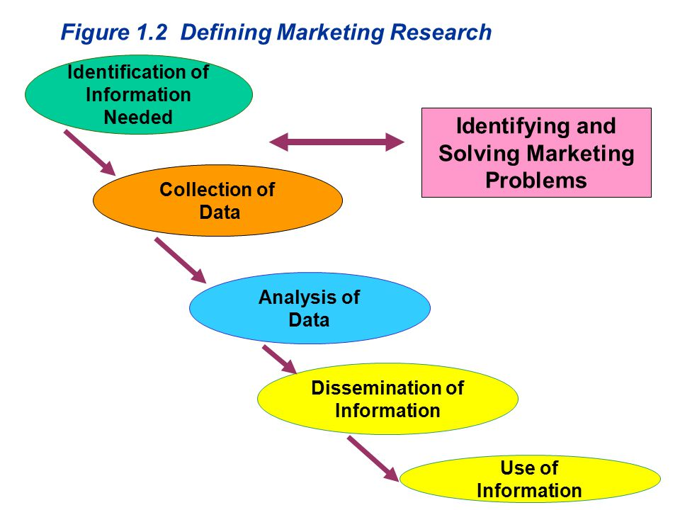 Figure 1.4 The Marketing Research Process Step 1: Defining the Problem Step 2: Developing an Approach to the Problem Step 3: Formulating a Research Design Step 4: Doing Field Work or Collecting Data Step 5: Preparing and Analyzing Data Step 6: Preparing and Presenting the Report