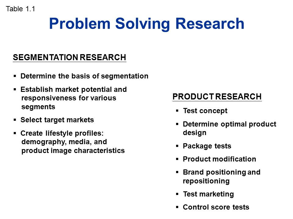Problem Solving Research  Determine the basis of segmentation  Establish market potential and responsiveness for various segments  Select target markets  Create lifestyle profiles: demography, media, and product image characteristics SEGMENTATION RESEARCH  Test concept  Determine optimal product design  Package tests  Product modification  Brand positioning and repositioning  Test marketing  Control score tests PRODUCT RESEARCH Table 1.1