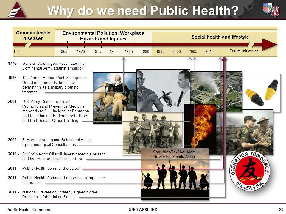 Why do we need Public Health.
