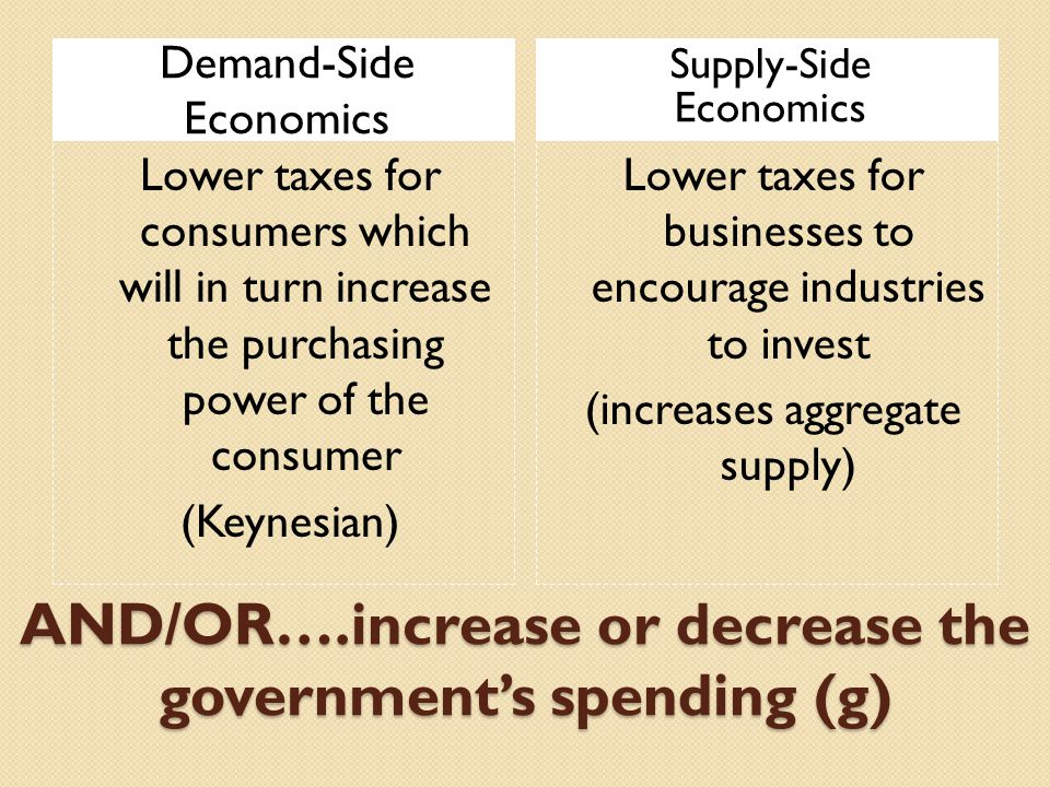 AND/OR….increase or decrease the government's spending (g) Demand-Side Economics Supply-Side Economics Lower taxes for consumers which will in turn increase the purchasing power of the consumer (Keynesian) Lower taxes for businesses to encourage industries to invest (increases aggregate supply)