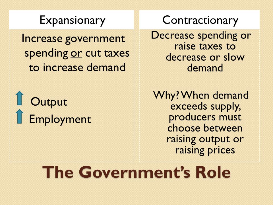 The Government's Role ExpansionaryContractionary Increase government spending or cut taxes to increase demand Output Employment Decrease spending or raise taxes to decrease or slow demand Why.