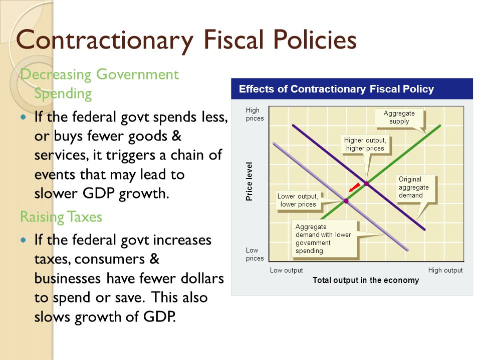 Effects of Contractionary Fiscal Policy Total output in the economy High outputLow output High prices Low prices Price level Aggregate supply Higher output, higher prices Original aggregate demand Lower output, lower prices Aggregate demand with lower government spending Contractionary Fiscal Policies Decreasing Government Spending If the federal govt spends less, or buys fewer goods & services, it triggers a chain of events that may lead to slower GDP growth.