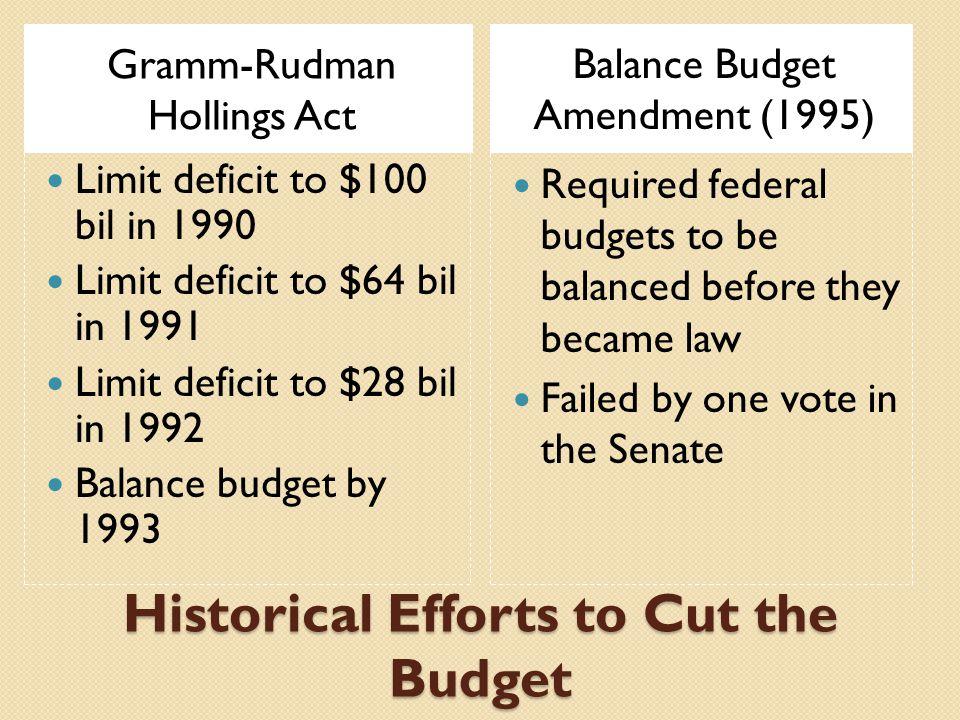 Who prepares the Budget.