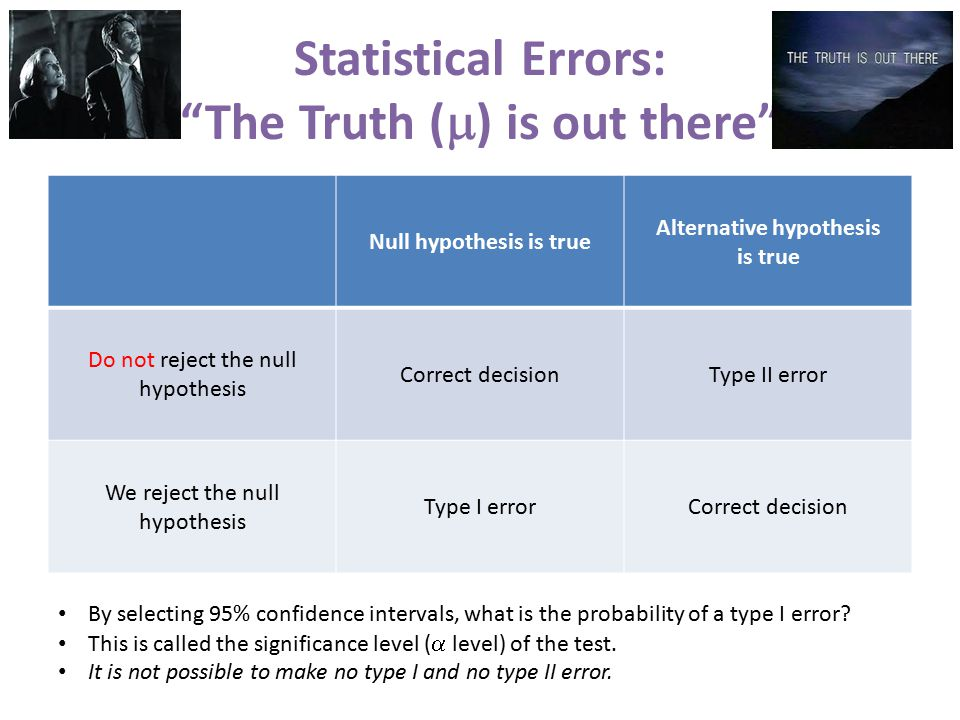 Statistical Errors: The Truth (  ) is out there Null hypothesis is true Alternative hypothesis is true Do not reject the null hypothesis Correct decisionType II error We reject the null hypothesis Type I errorCorrect decision By selecting 95% confidence intervals, what is the probability of a type I error.