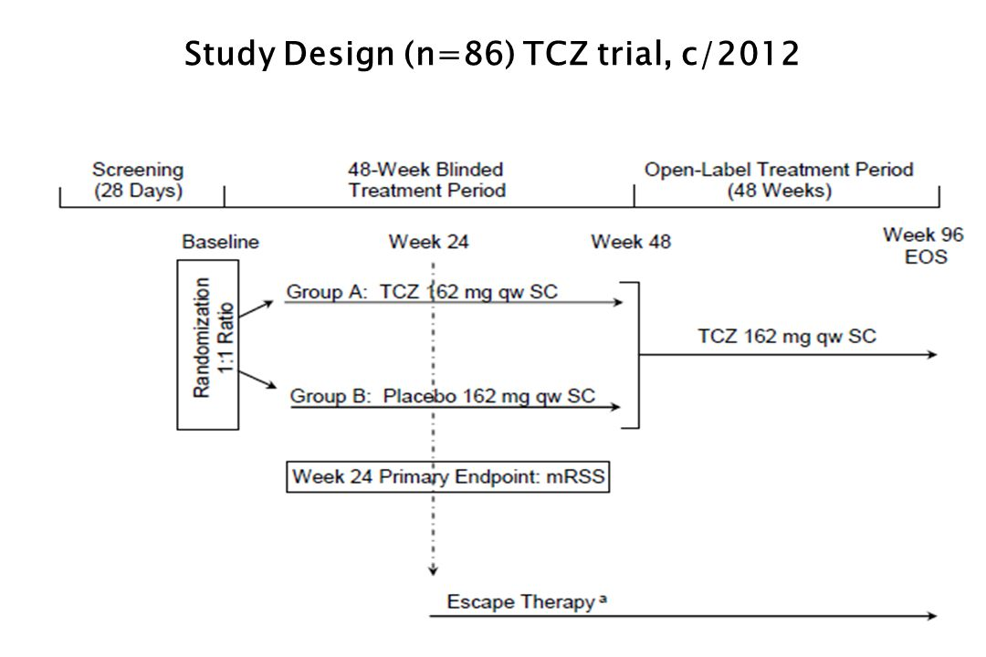 Study Design (n=86) TCZ trial, c/2012