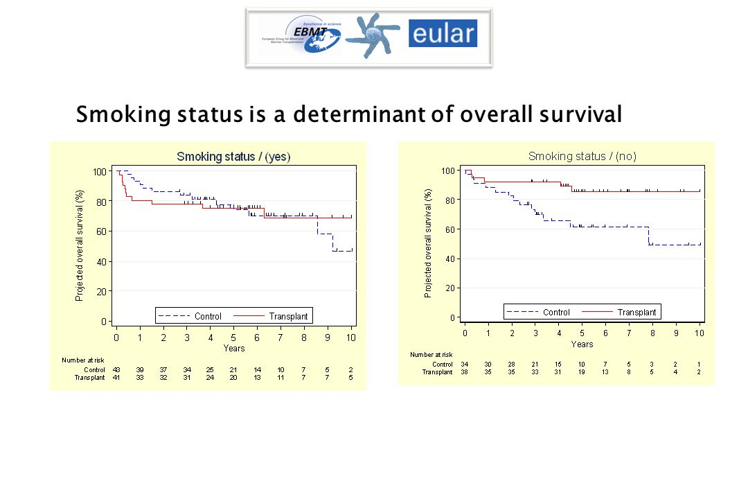 Smoking status is a determinant of overall survival