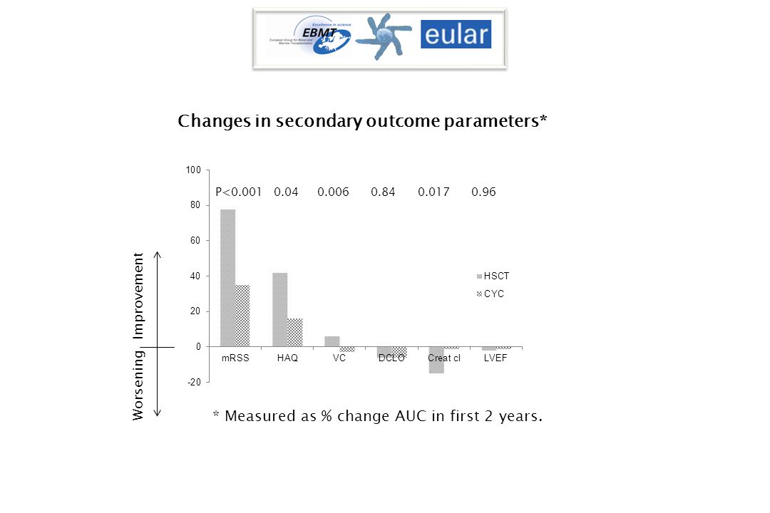 Changes in secondary outcome parameters* * Measured as % change AUC in first 2 years.