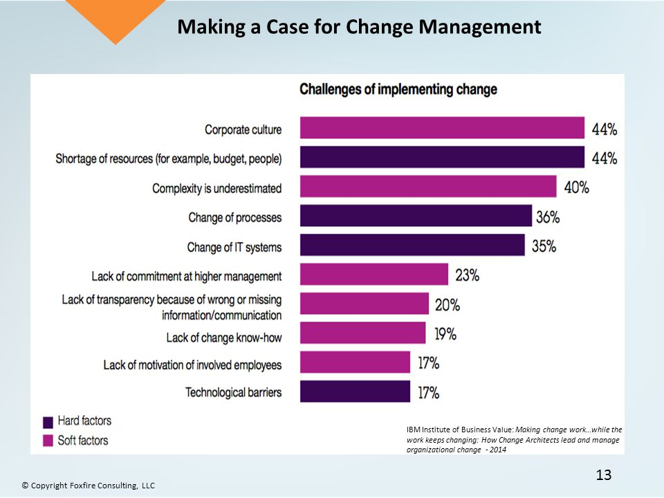 Making a Case for Change Management IBM Institute of Business Value: Making change work…while the work keeps changing: How Change Architects lead and