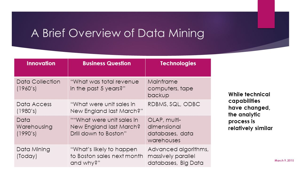 "http://www.thearling.com/ A Brief Overview of Data Mining Page 3 March 9, 2015 InnovationBusiness QuestionTechnologies Data Collection (1960's) ""What"