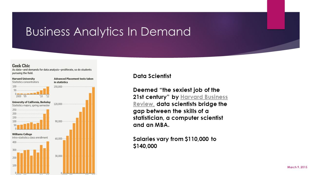 "Business Analytics In Demand Page 4 March 9, 2015 Data Scientist Deemed ""the sexiest job of the 21st century"" by Harvard Business Review, data scienti"