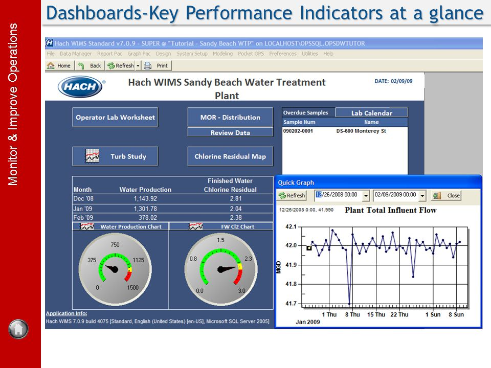 Monitor & Improve Operations Dashboards-Key Performance Indicators at a glance