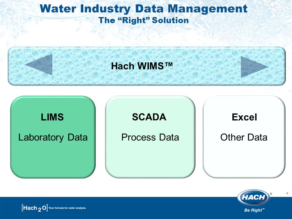 4 Process DataOther DataLaboratory Data Water Industry Data Management The Right Solution LIMS SCADA Hach WIMS™ Excel