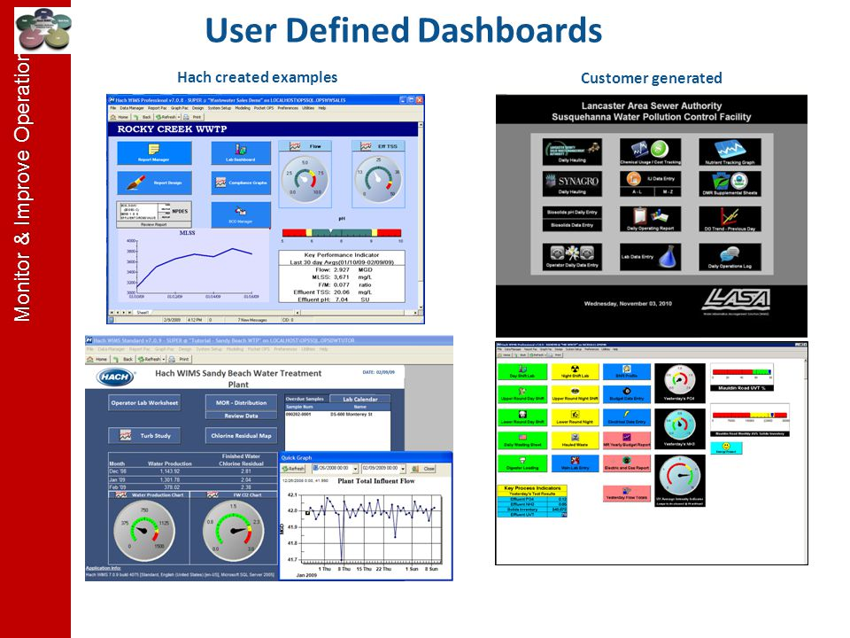 User Defined Dashboards Hach created examples Customer generated