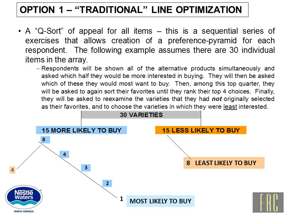 MOST LIKELY TO BUY 8 LEAST LIKELY TO BUY 8 4 3 4 A Q-Sort of appeal for all items – this is a sequential series of exercises that allows creation of a preference-pyramid for each respondent.