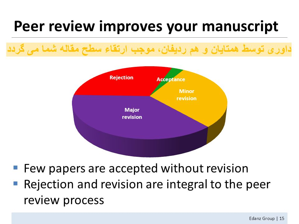  Few papers are accepted without revision  Rejection and revision are integral to the peer review process Peer review improves your manuscript Edanz Group | 15 داوری توسط همتایان و هم ردیفان، موجب ارتقاء سطح مقاله شما می گردد