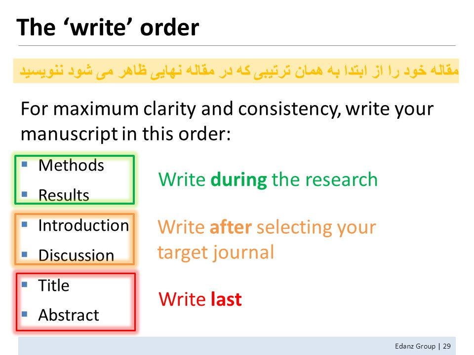 For maximum clarity and consistency, write your manuscript in this order:  Methods  Results  Introduction  Discussion  Title  Abstract Write after selecting your target journal Write during the research The 'write' order Edanz Group | 29 Write last مقاله خود را از ابتدا به همان ترتیبی که در مقاله نهایی ظاهر می شود ننویسید