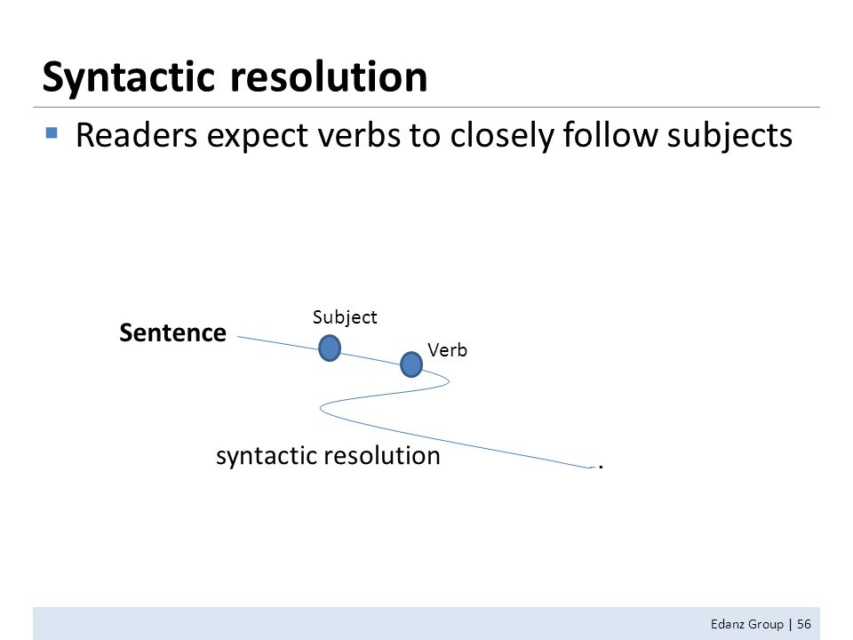  Readers expect verbs to closely follow subjects Syntactic resolution Edanz Group | 56 Subject Verb Sentence. syntactic resolution