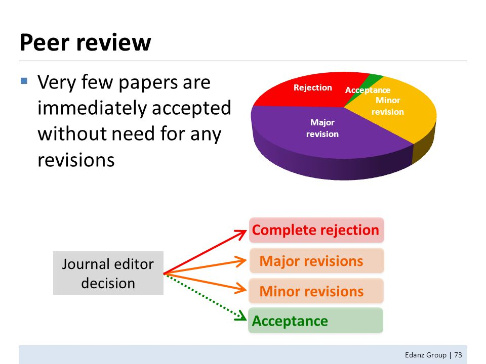  Very few papers are immediately accepted without need for any revisions Journal editor decision Complete rejection Acceptance Major revisions Minor