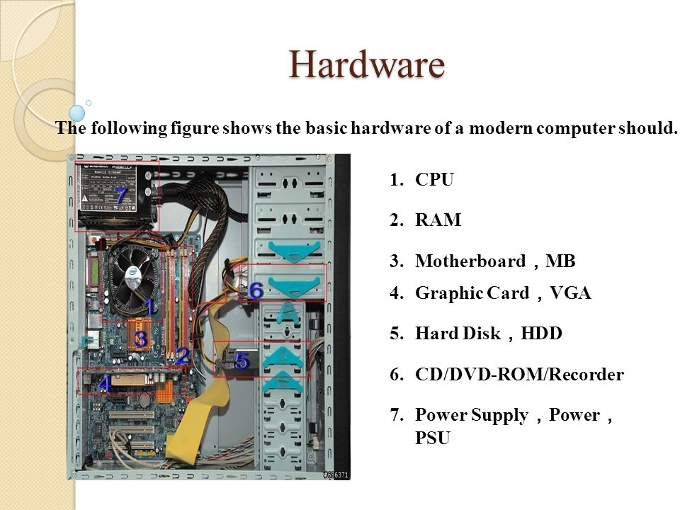 Hardware The following figure shows the basic hardware of a modern computer should.