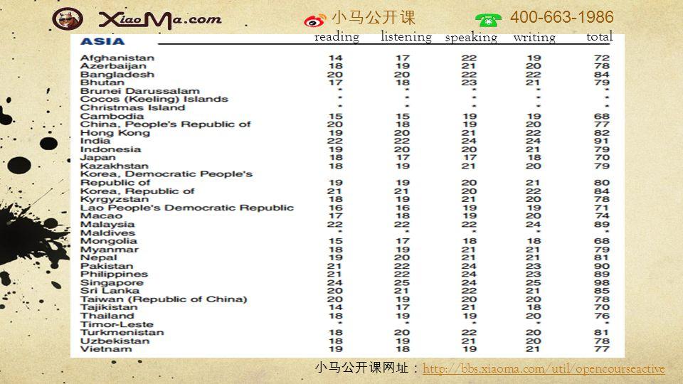 小马公开课 400-663-1986 小马公开课网址: http://bbs.xiaoma.com/util/opencourseactive http://bbs.xiaoma.com/util/opencourseactive reading listening speaking writing total
