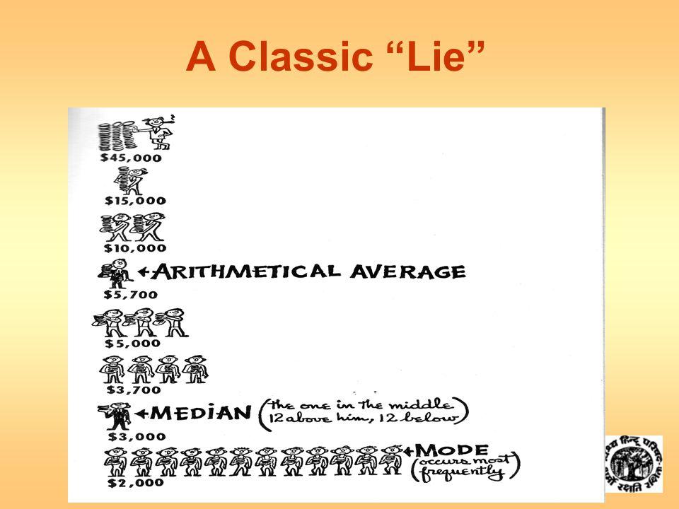  A Classic Lie