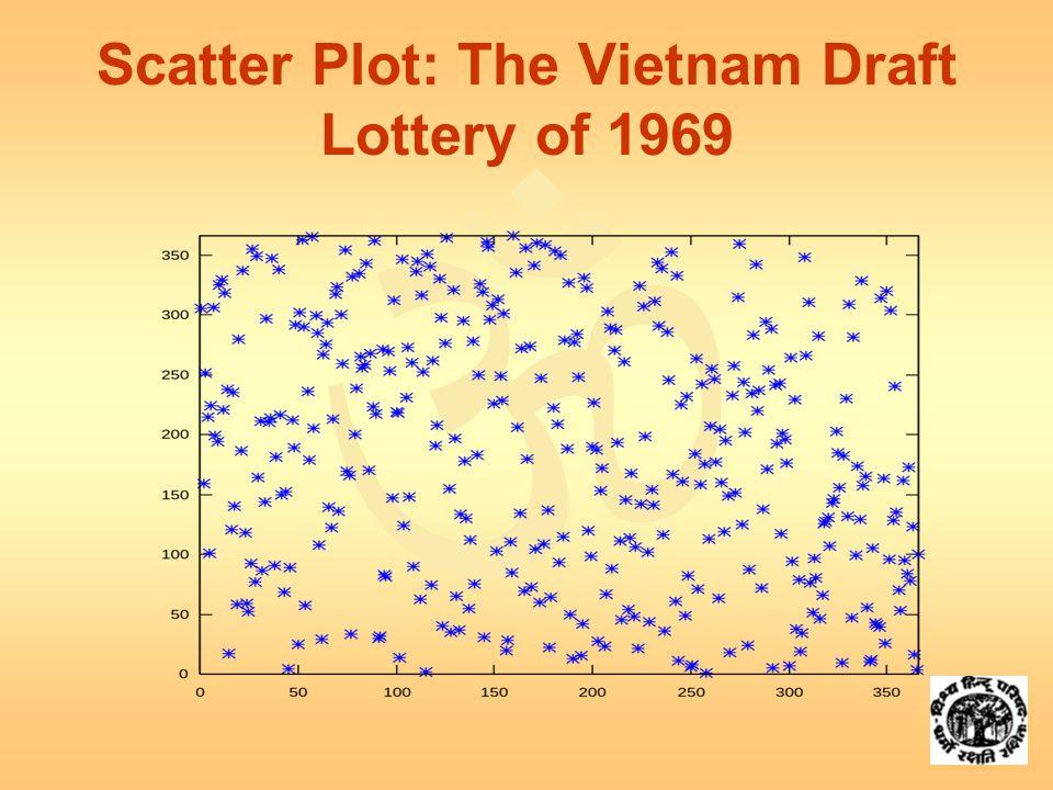  Scatter Plot: The Vietnam Draft Lottery of 1969