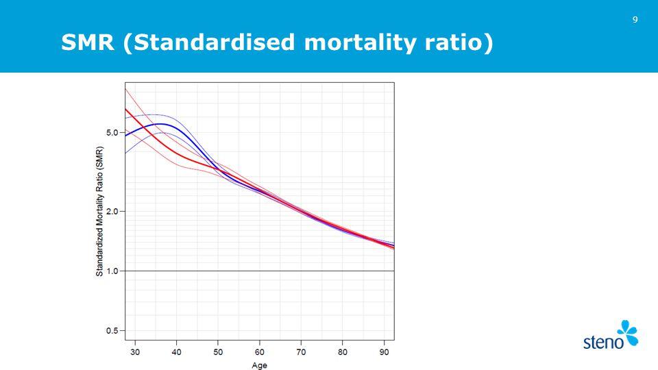 SMR (Standardised mortality ratio) 9