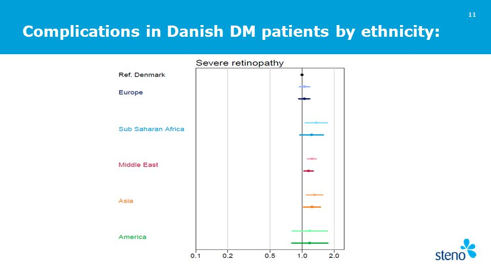 Complications in Danish DM patients by ethnicity: 11