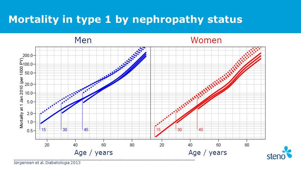 Mortality in type 1 by nephropathy status MenWomen Age / years ___________________________________________________________________________ Jørgensen et al.
