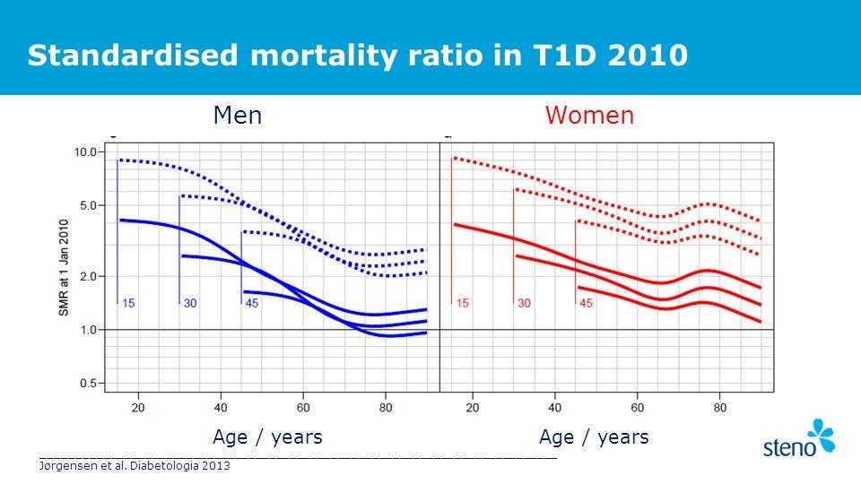 Standardised mortality ratio in T1D 2010 MenWomen Age / years ___________________________________________________________________________ Jørgensen et al.