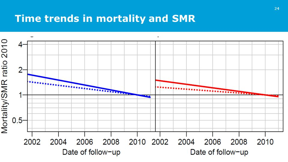 Time trends in mortality and SMR 24 _____________________________________________________________________________ _ References