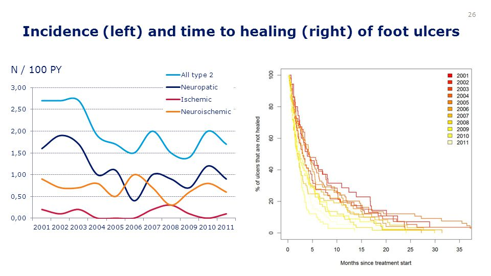 Incidence (left) and time to healing (right) of foot ulcers 26 N / 100 PY