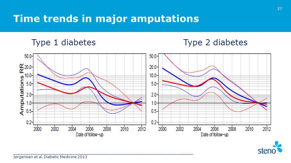 27 Type 1 diabetesType 2 diabetes Time trends in major amputations _____________________________________________________________________________ Jørgensen et al.