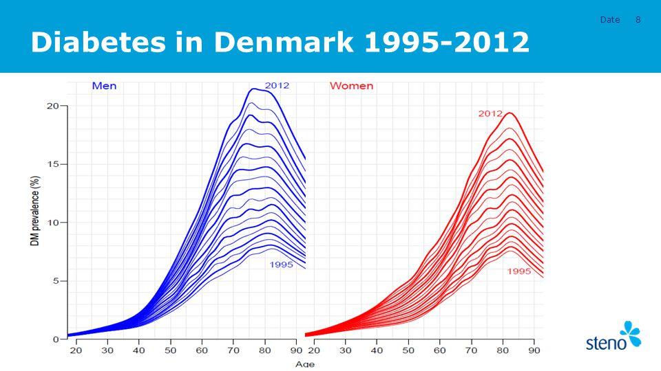 Diabetes in Denmark 1995-2012 Date8 Presentation title