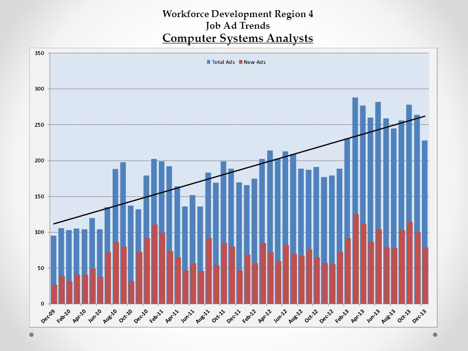Workforce Development Region 4 Job Ad Trends Computer Systems Analysts