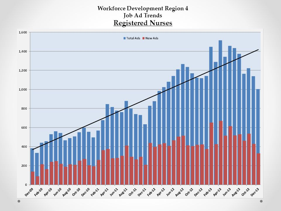 Workforce Development Region 4 Job Ad Trends Registered Nurses