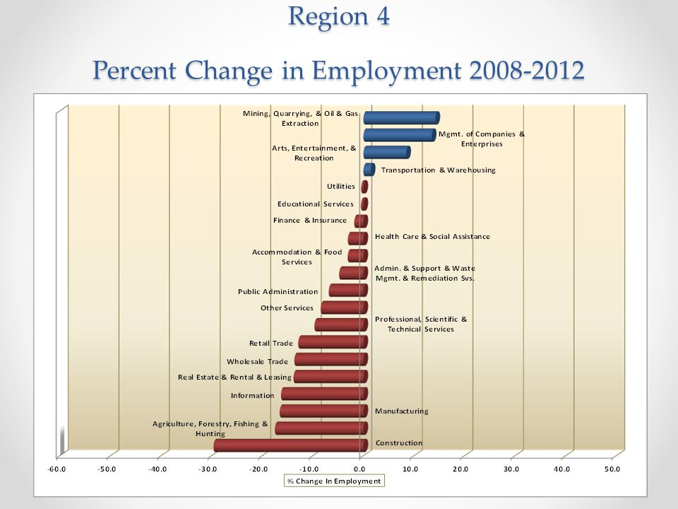 Region 4 Percent Change in Employment 2008-2012
